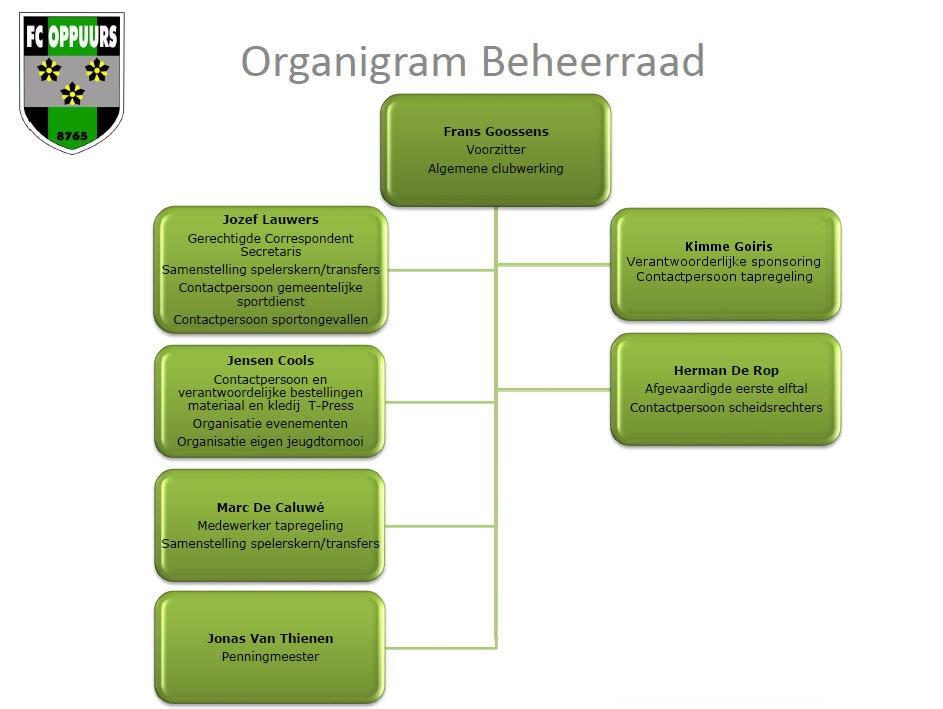 organigram_beheer