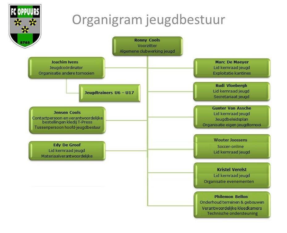 jeugd_organigram